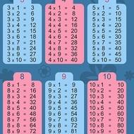 Как быстро запомнить таблицу умножения